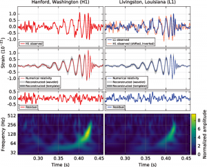 LIGO-Messung von Gravitationswellen (Quelle: Abbott et al. - B. P. Abbott et al. (LIGO Scientific Collaboration and Virgo Collaboration). CC BY-3.0)