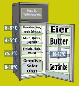 Die richtige Lagerung von Lebensmitteln im Kühlschrank ist wichtig für eine lange Haltbarkeit.